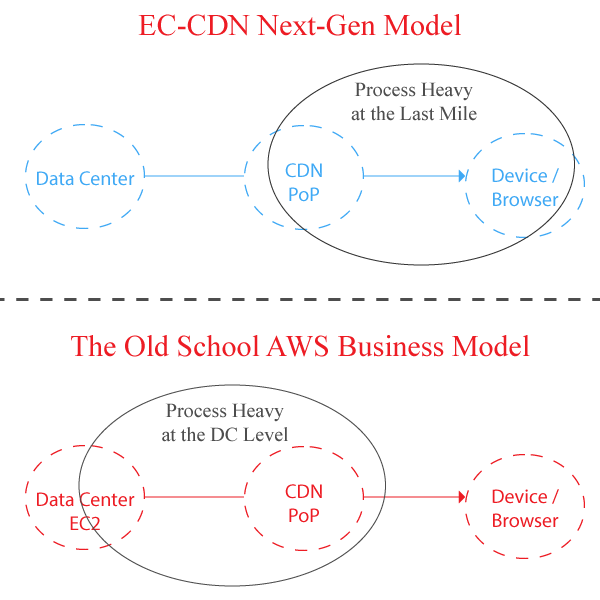 aws-ec2-vs-ec-cdn